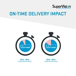 On-time deliveries are 10% lower than the previous average